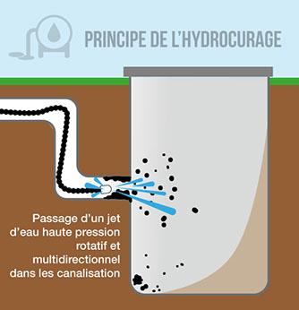 Principe hydrocurage
